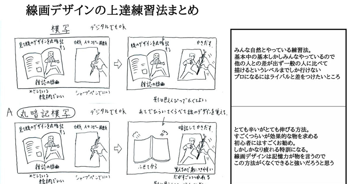 Improve Your Drawing Skill! This is How!